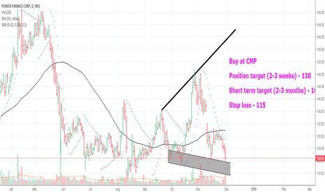 PFC: Power Finance Corp Breakout for 2-3 months