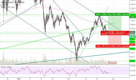 BTCUSD: Bitcoin divergenza RSI