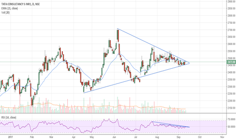 TCS: On the Verge of a Breakout