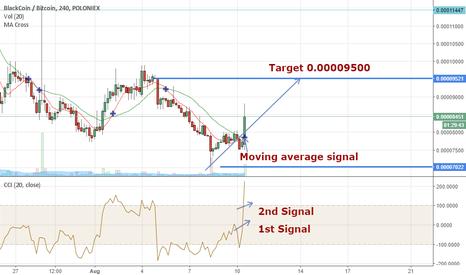 BLKBTC: BLK/BTC Cryptoleaks Signals