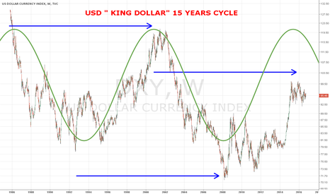 "DXY: DXY The Death of ""King Dollar"""