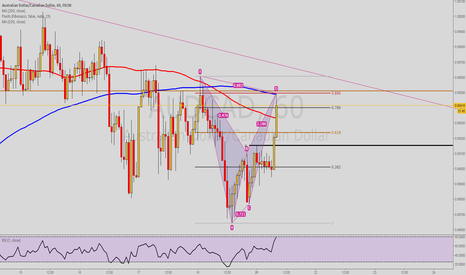 AUDCAD: Potential Bearish Bat