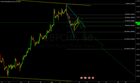 GBPCHF: GBPCHF -- Just an idea
