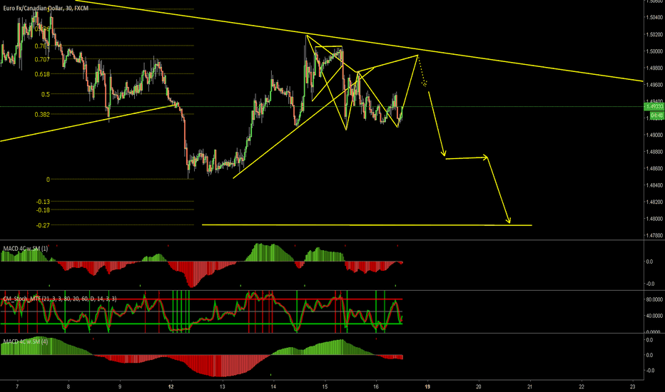 EURCAD: EcAD r:r setup for weakness