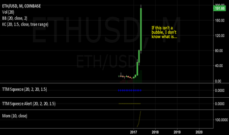 ETHUSD: Cryptocurrency Bubble