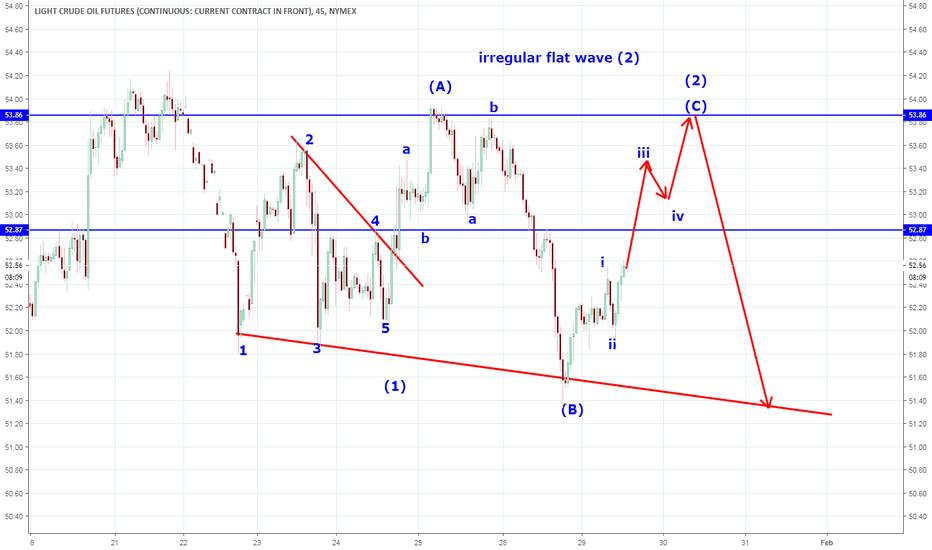 CL1!: cl update  elliott waves  , trading plan for short
