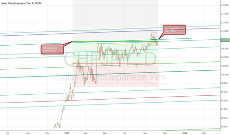 CHFJPY: CHFJPY topping out?