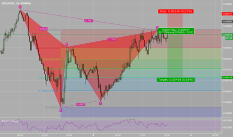 NZDUSD: NZDUSD short GARTLEY PATTERN bearish 0.6955