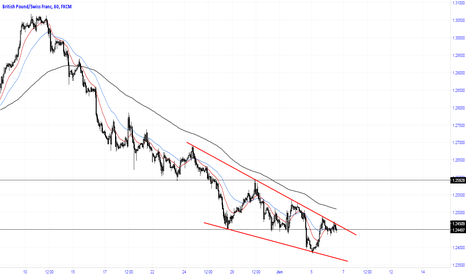 GBPCHF: Falling wedge indicates bullish reversal