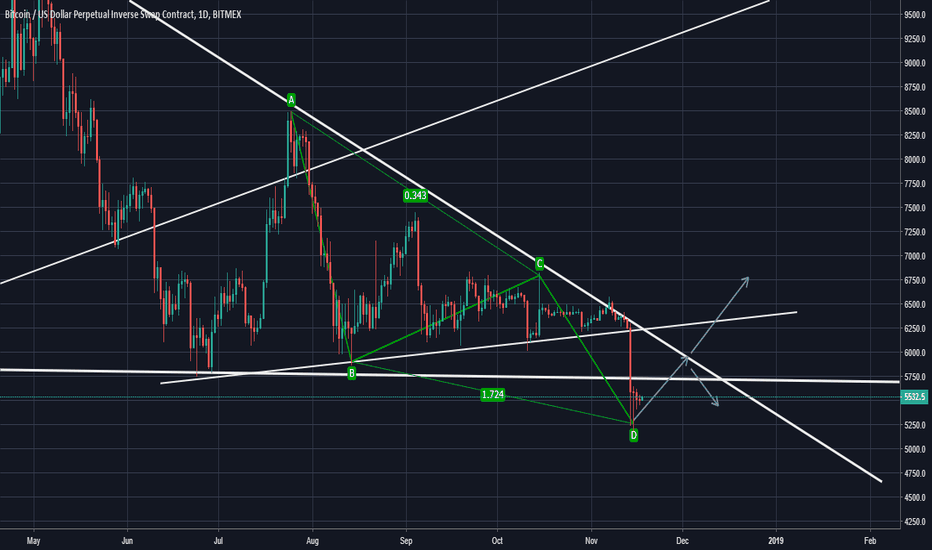 XBTUSD: BTCUSD complates ABCD pattern,Now price can be turn into Bullish