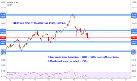 NIFTY: NIFTY Daily chart...