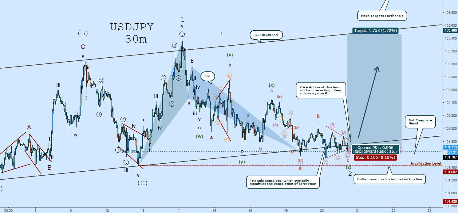 USDJPY Long: Don't Miss The Rally!