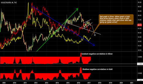 GOLD/SILVER: Why Gold And Silver Could Be Supported In 2017 And Beyond