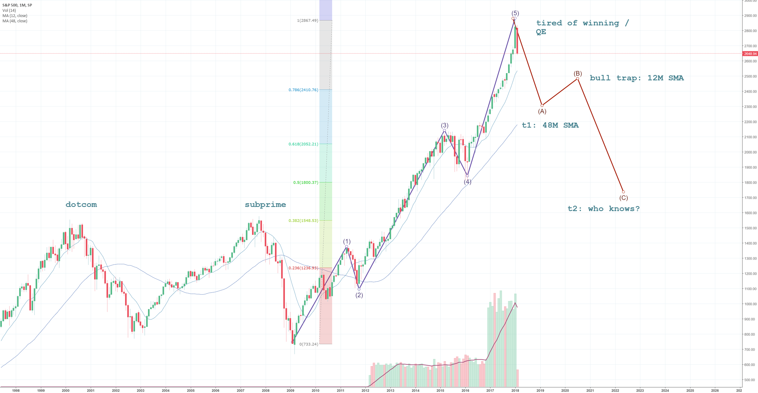 S&P 500 ABC correction long-term