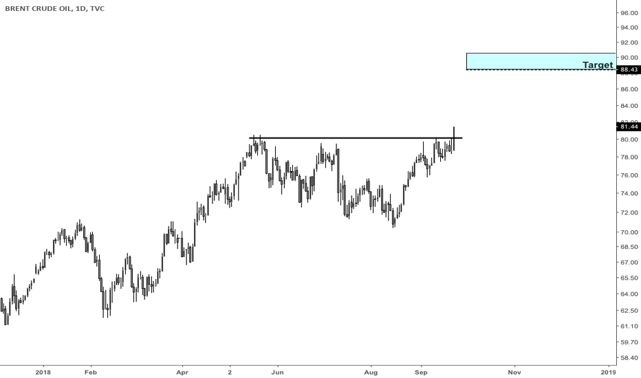UKOIL: Daily breakout on oil (Brent)