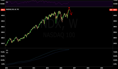 NDX: NASDAQ AUGUST 15TH TOP?