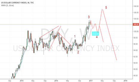DXY: dxy  - weather w3 or abc completwd ? eyeing 3 wave correction