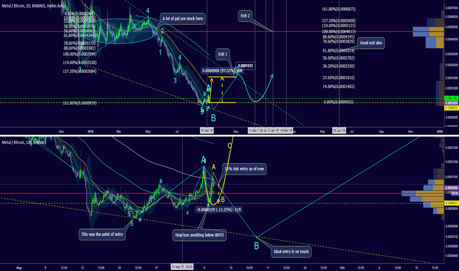 MTLBTC: Potential 100% gain, Fractal event happened on Aug 31