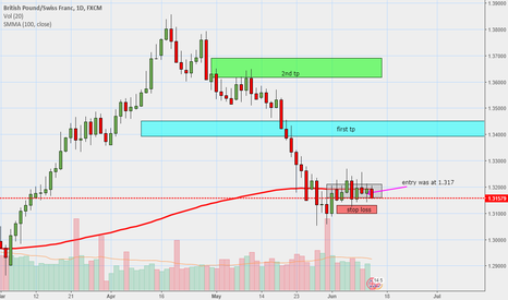 GBPCHF: potential long on gbpchf 2x tp