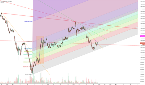 BCHUSD: BCH USD Fib channel and fractal