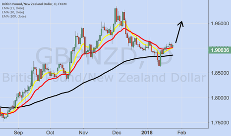 GBPNZD: How to use the 100EMA to long a trade