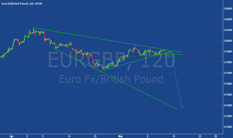 EURGBP: EURGBP - Short 300-400 Pips  (Expanding Wedge/Triangle)