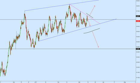 AUDJPY: AUDJPY Interesting Setup