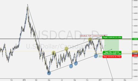 USDCAD: Long (turned short?)