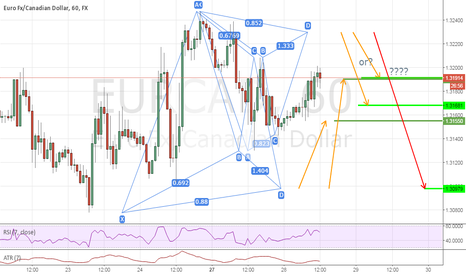 EURCAD: A Bullish and Bearish Gartley Pattern Opportunity