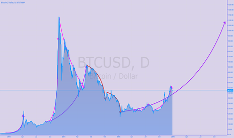 BTCUSD: rough outlook for 2016
