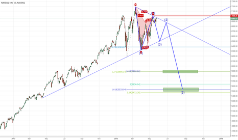 NDX: Perfect bearish Gartley @7000