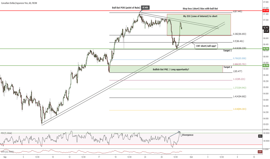 CADJPY: H1 - SHORT with pattern bias, trendlines and divergence