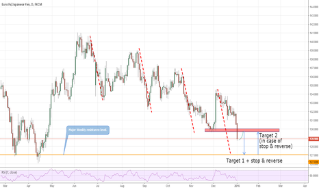 EURJPY: Where is it heading to?