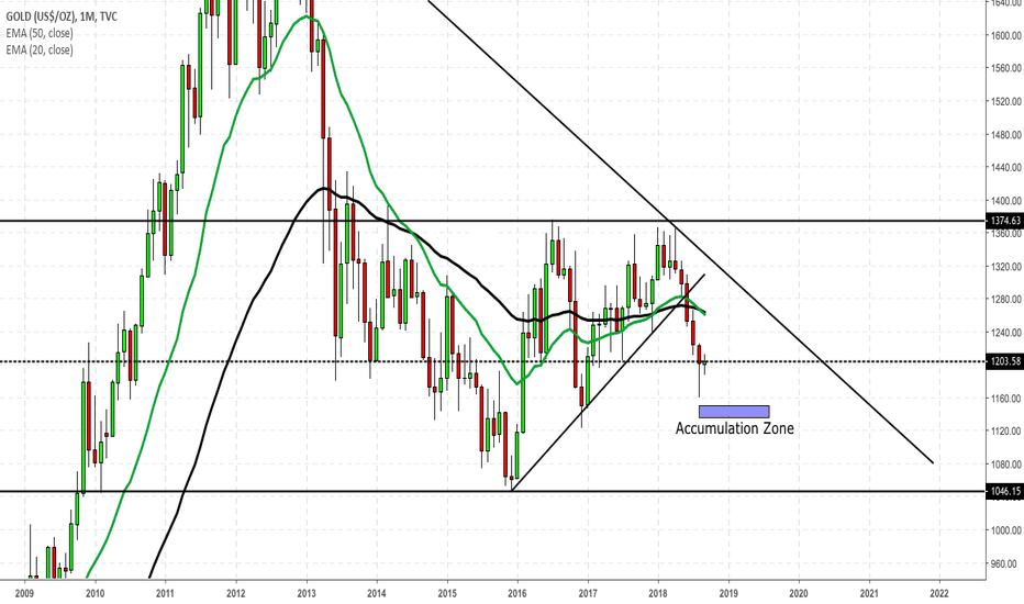 GOLD: Gold Monthly Zones...