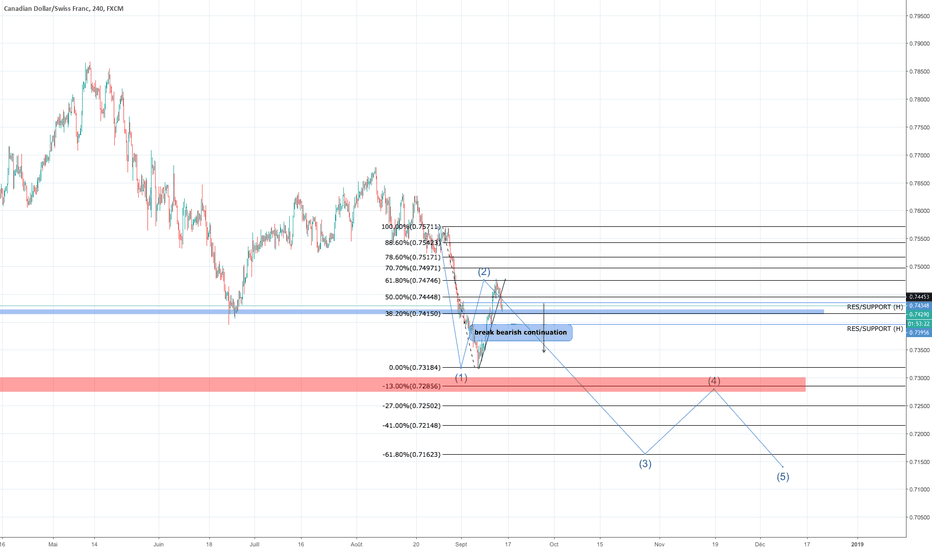 CADCHF: CADCHF sell breakdown