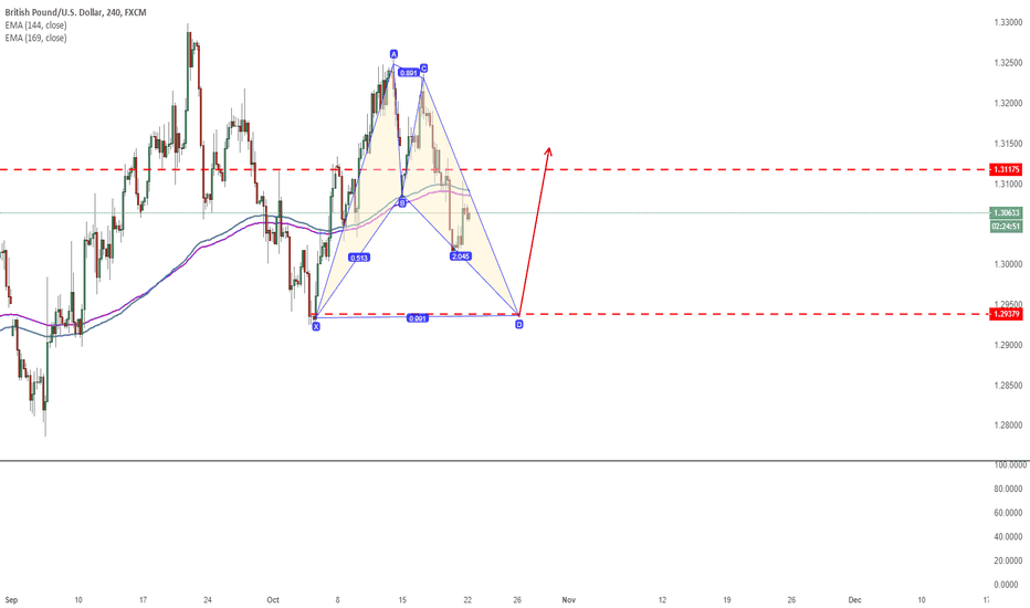 GBPUSD: Waiting to long GBP/USD