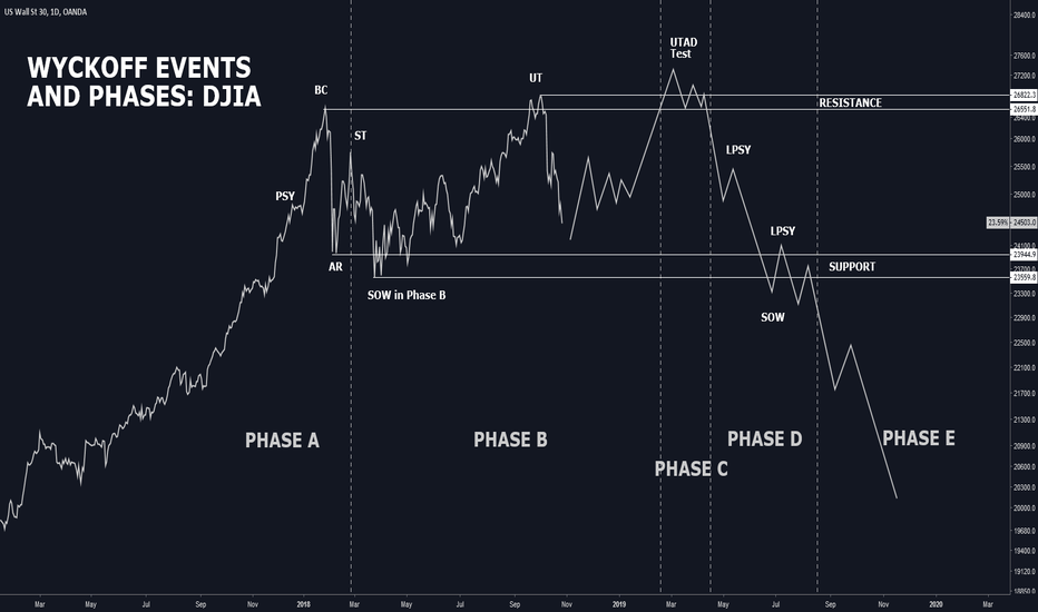 US30USD: WYCKOFF EVENTS AND PHASES: DJIA