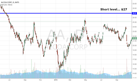 AA: Trade Alert: $AA Likely To Hit Big Short Level At This Price...