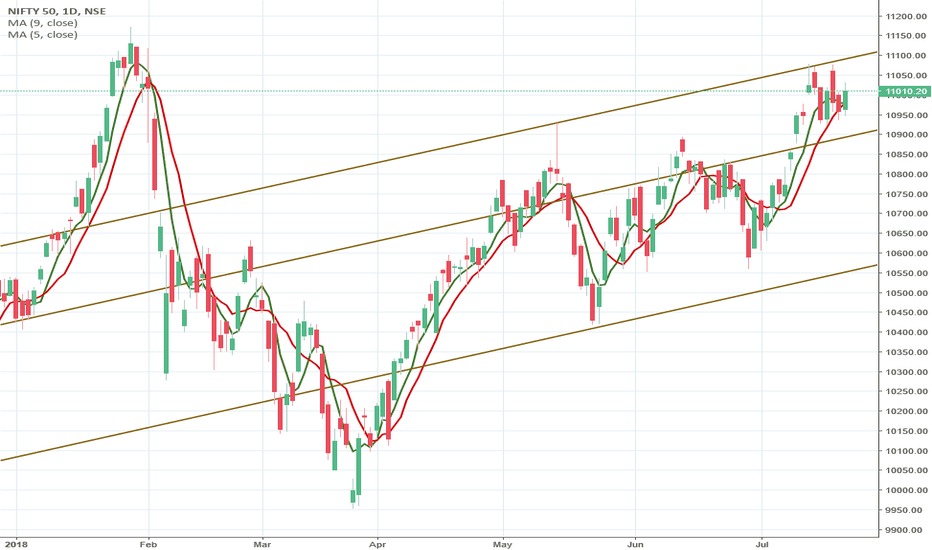 NIFTY: Trend Channel and Moving average cross over