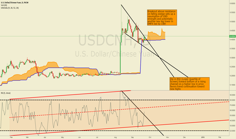 USDCNH: Break Above Falling Wedge Resistance Opens Up Next Leg Up on USD
