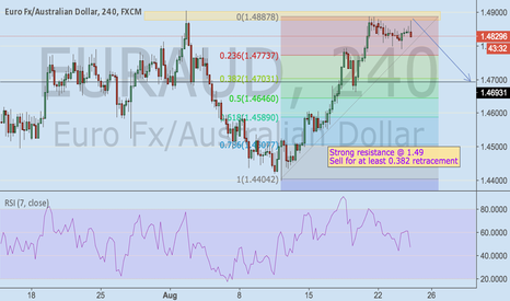 EURAUD: Sell EURAUD for 1.49 strong resistance