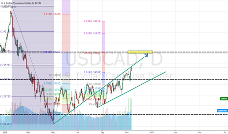 USDCAD: shorting opportunity