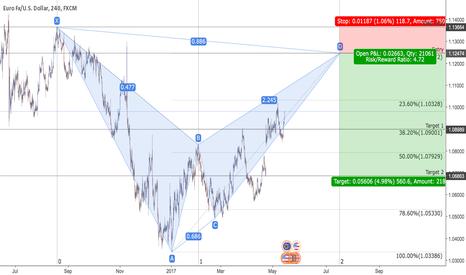 EURUSD: EUR/USD - Bearish Bat