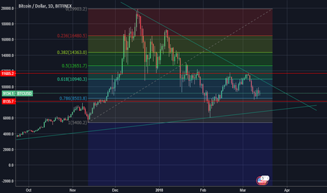 BTCUSD: BTC on New scenario