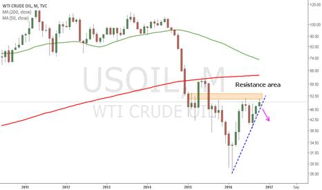 USOIL: Bearish USOIL medium term