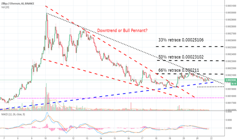 ZILETH: Zil:Eth Expect to continue on the 1 month uptrend