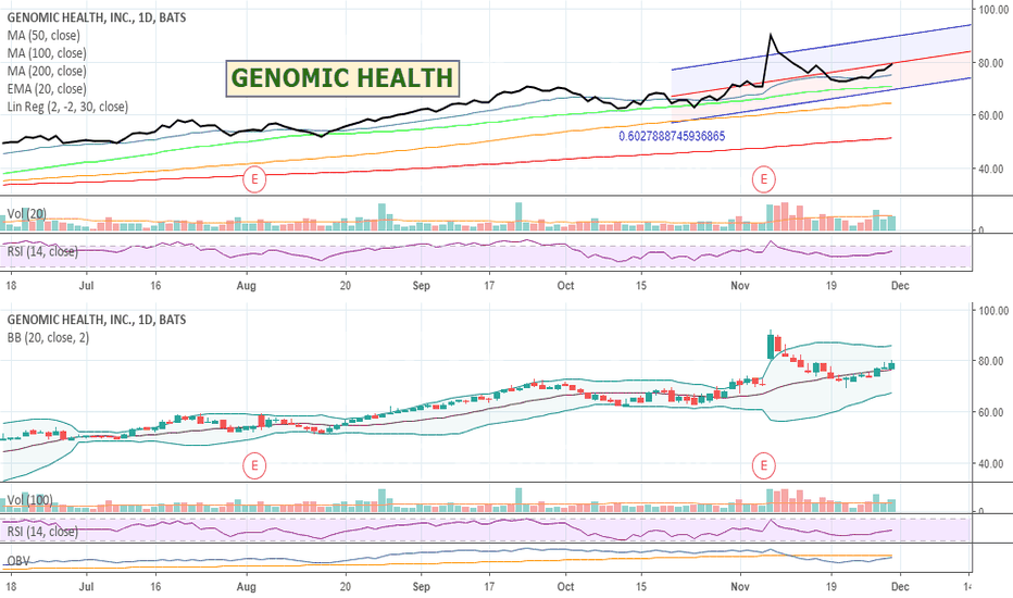 GHDX: $GHDX - Genomic Health - The future of cancer treatments