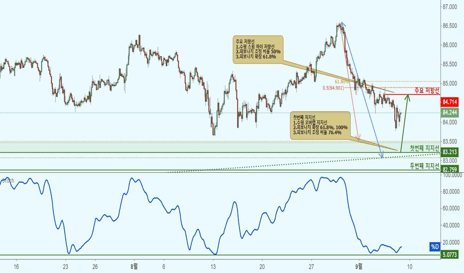 CADJPY: CADJPY 캐나다 달러/일본 엔(2시간 차트)-지지선 접근으로 상승!