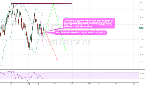 USOIL: Few posiblities in oil