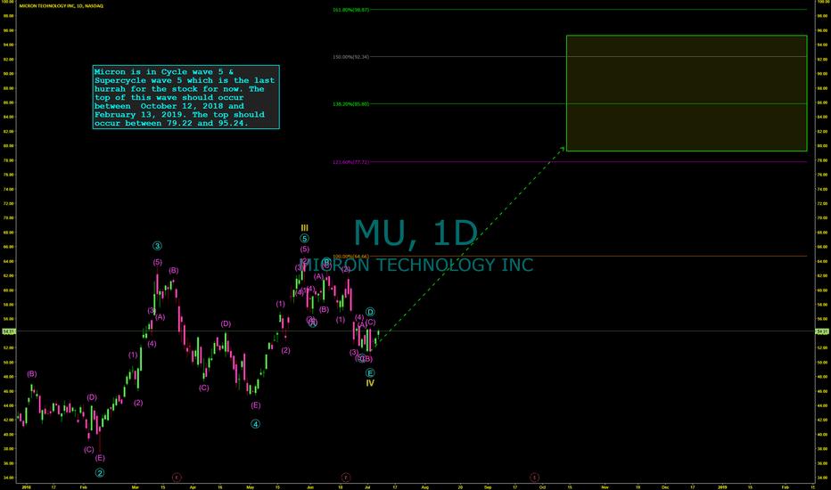 MU: A Final Hurrah For Micron Technology, 50-100% Over Next 6 Months